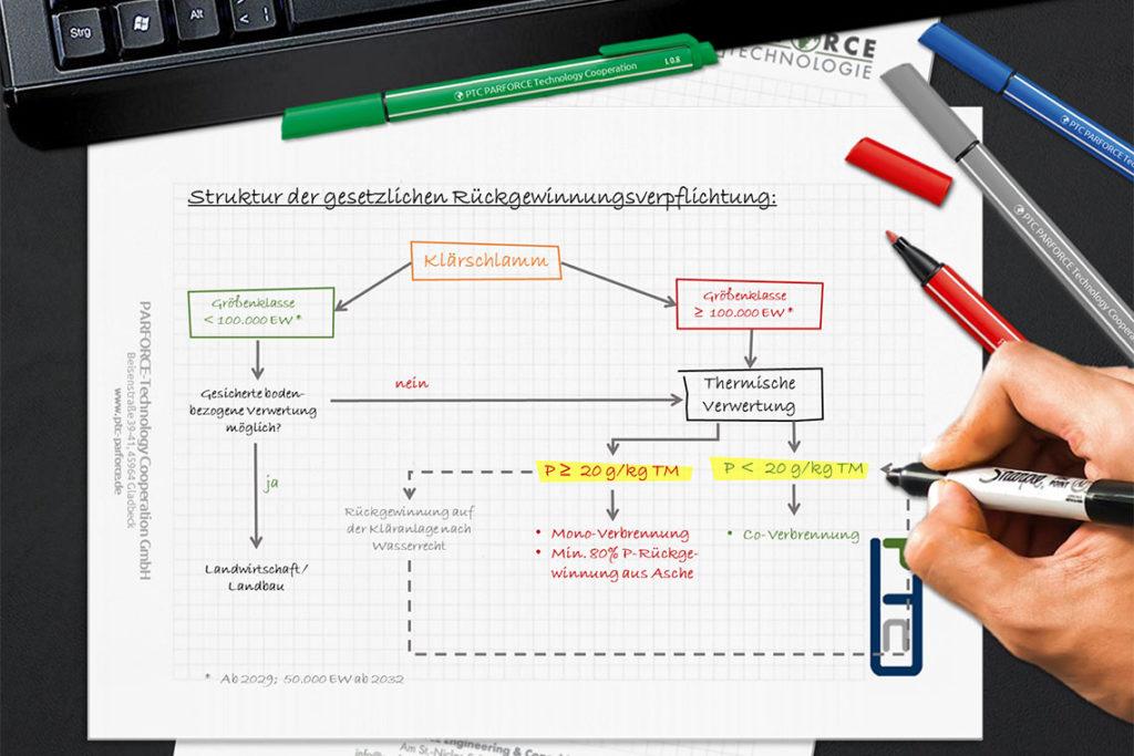 Klärschlammverordnung AbfKlärV Rückgewinnung Phosphor