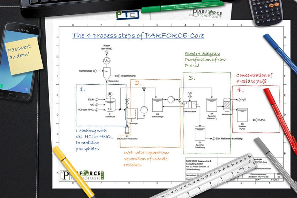 Parforce Core 4 Steps Phosphorus Recovery